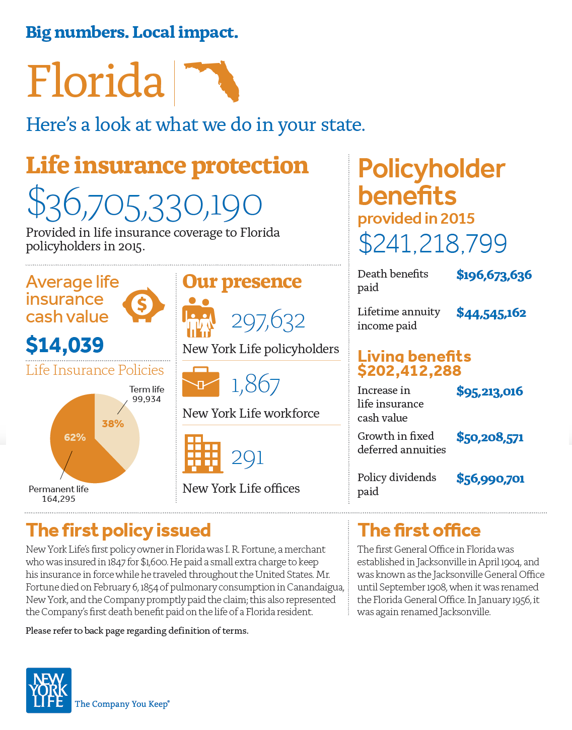 Local Impact : New York Life Orlando General Office